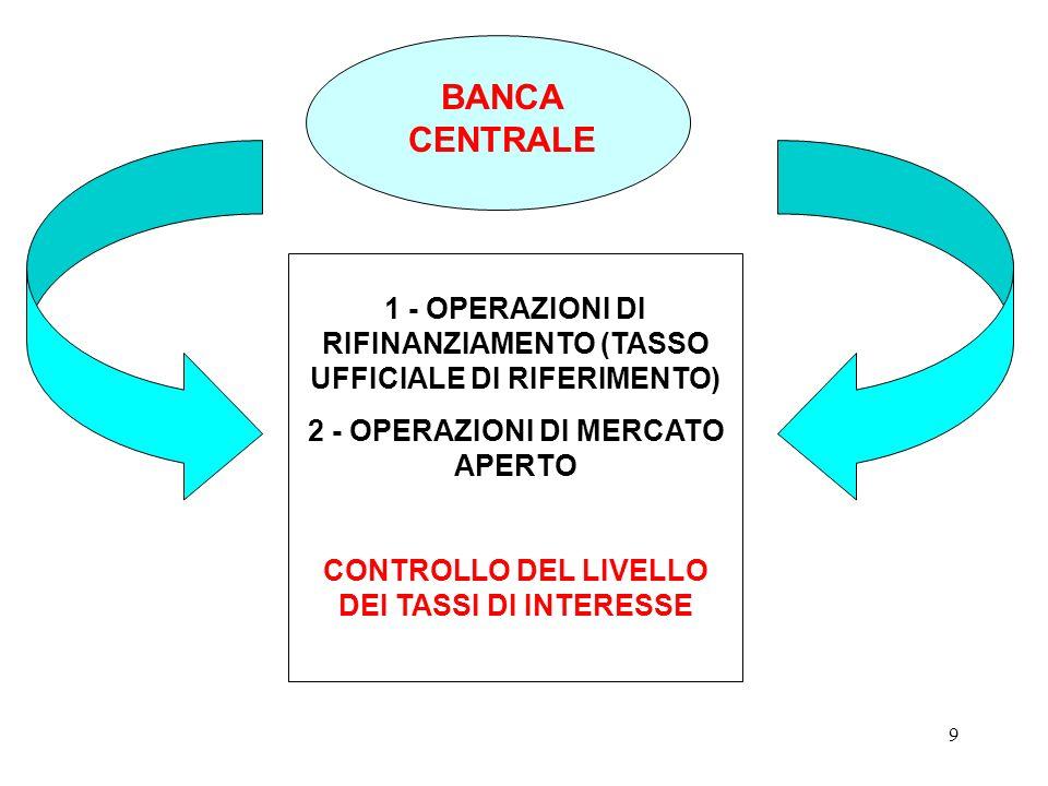 BANCA CENTRALE 1 - OPERAZIONI DI RIFINANZIAMENTO (TASSO UFFICIALE DI RIFERIMENTO) 2 - OPERAZIONI DI MERCATO APERTO.