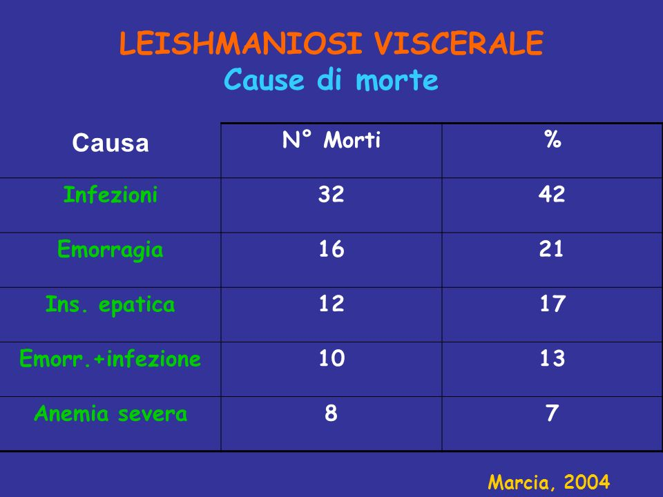 LEISHMANIOSI VISCERALE Cause di morte