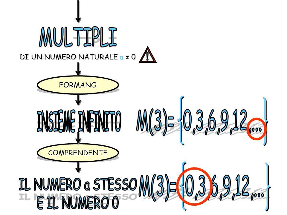 MULTIPLI ! M(3)= 0,3,6,9,12,... INSIEME INFINITO M(3)= 0,3,6,9,12,...