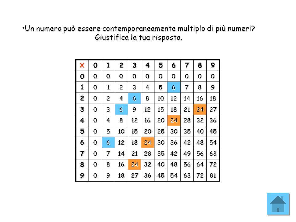 Un numero può essere contemporaneamente multiplo di più numeri