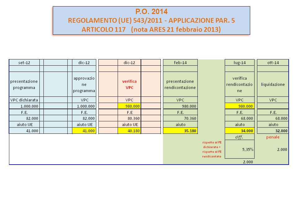P.O. 2014 REGOLAMENTO (UE) 543/2011 - APPLICAZIONE PAR.