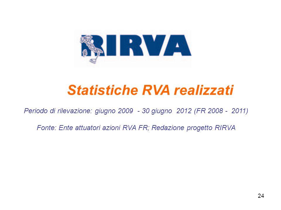 Statistiche RVA realizzati