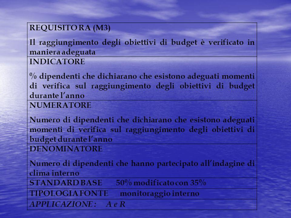 REQUISITO RA (M3) Il raggiungimento degli obiettivi di budget è verificato in maniera adeguata. INDICATORE.