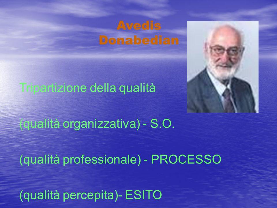 Tripartizione della qualità (qualità organizzativa) - S.O.