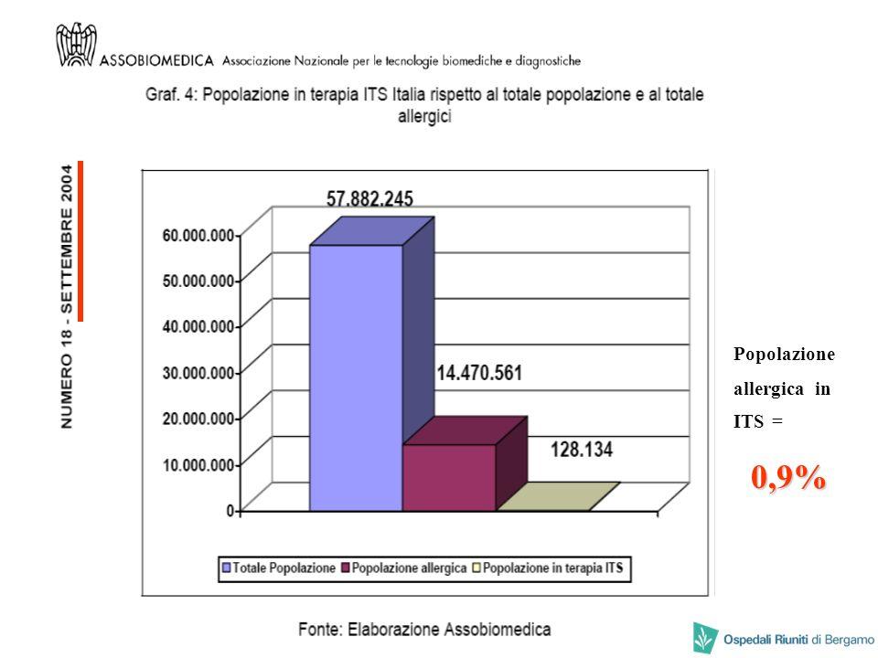 Popolazione allergica in ITS = 0,9%