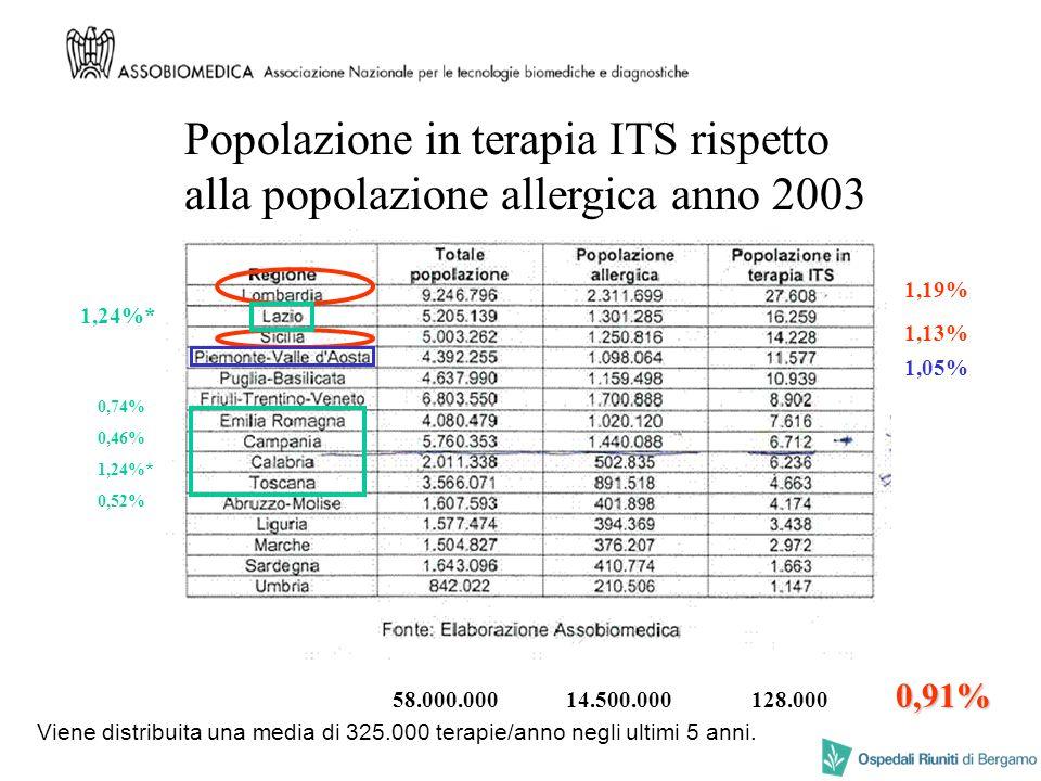 Popolazione in terapia ITS rispetto alla popolazione allergica anno 2003