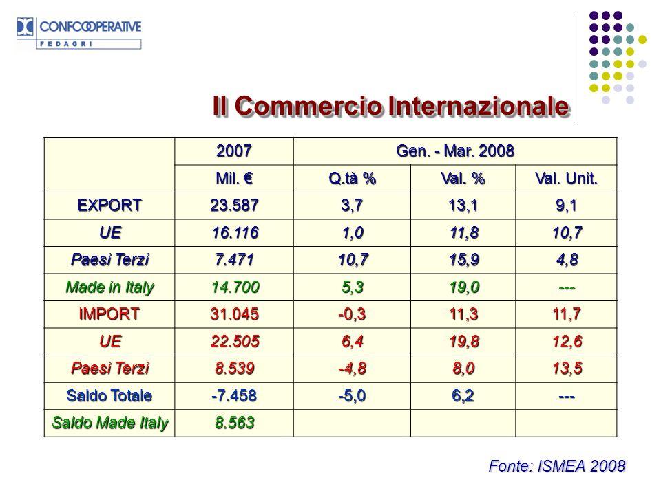 Il Commercio Internazionale