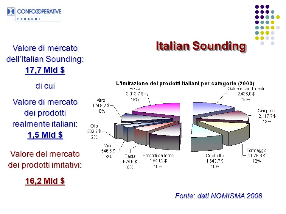 Italian Sounding Valore di mercato dell'Italian Sounding: 17,7 Mld $