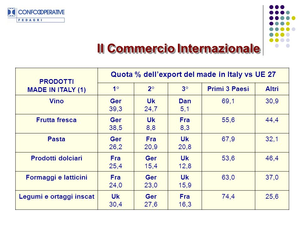 Quota % dell'export del made in Italy vs UE 27 Legumi e ortaggi inscat
