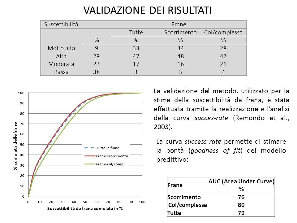 AUC (Area Under Curve) %