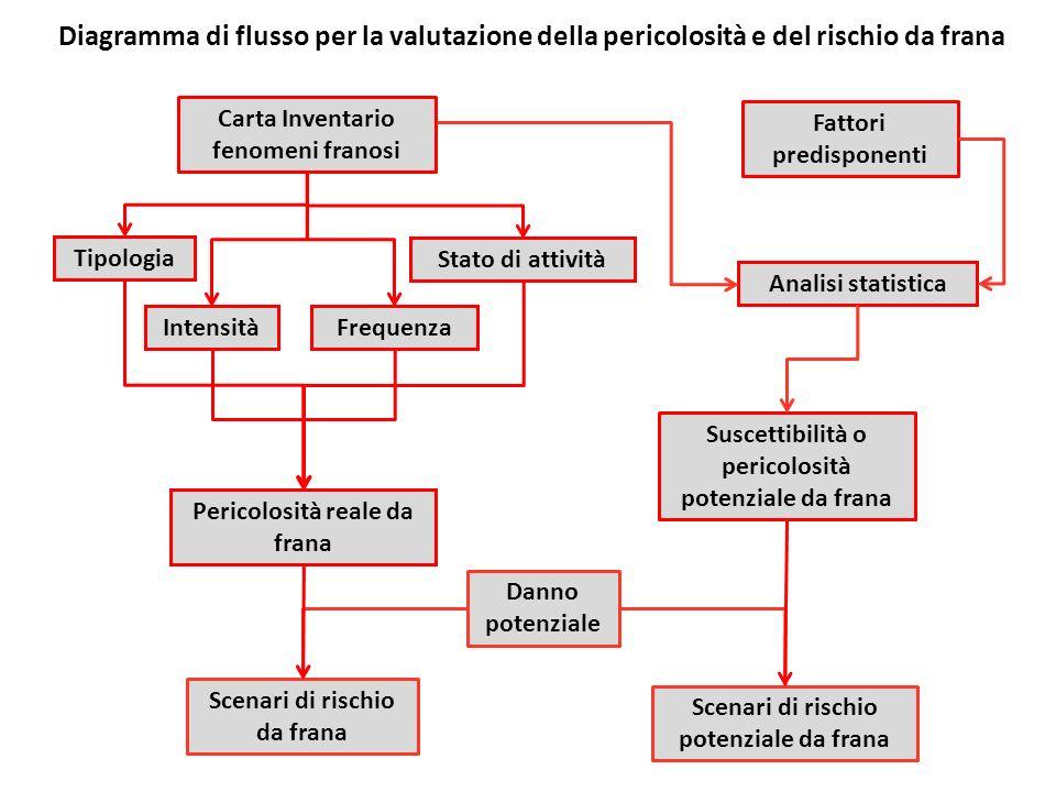 Diagramma di flusso per la valutazione della pericolosità e del rischio da frana