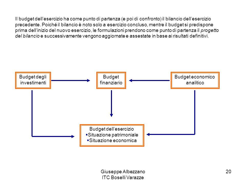 Budget dell'esercizio Situazione patrimoniale Situazione economica