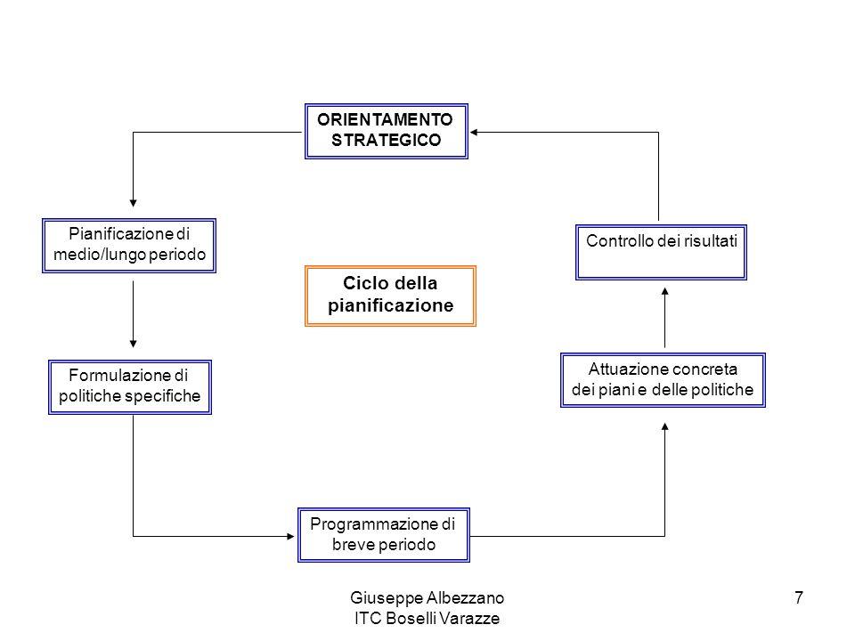 Ciclo della pianificazione