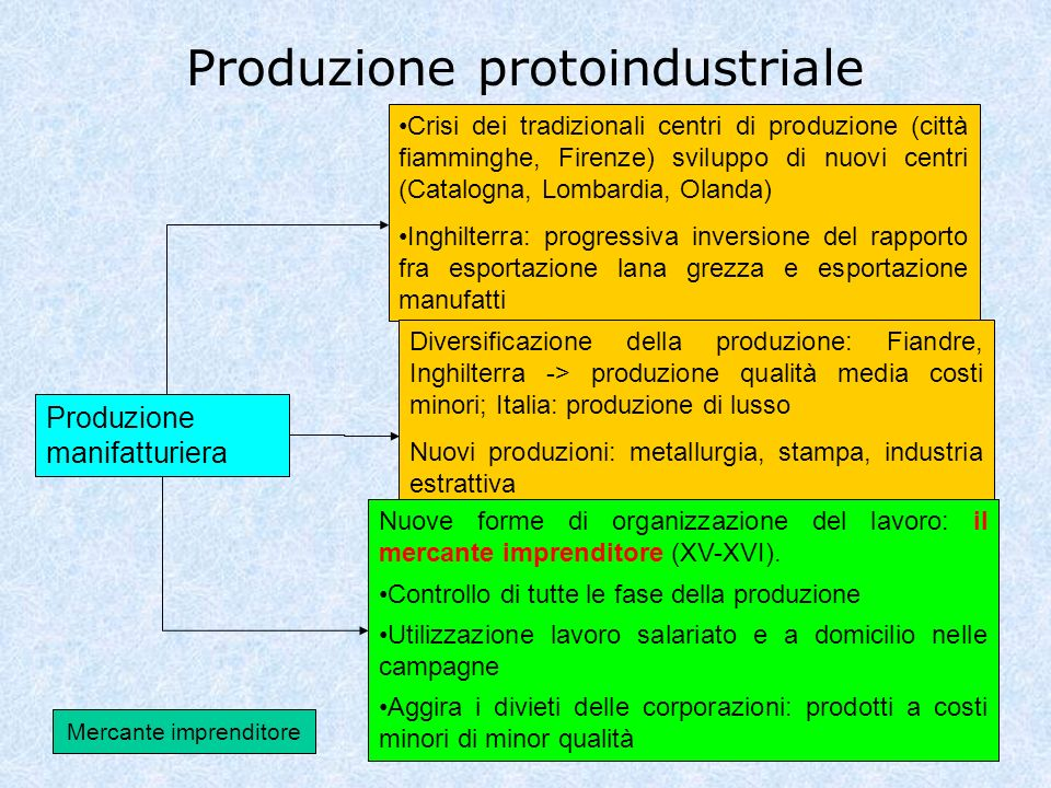 Produzione protoindustriale