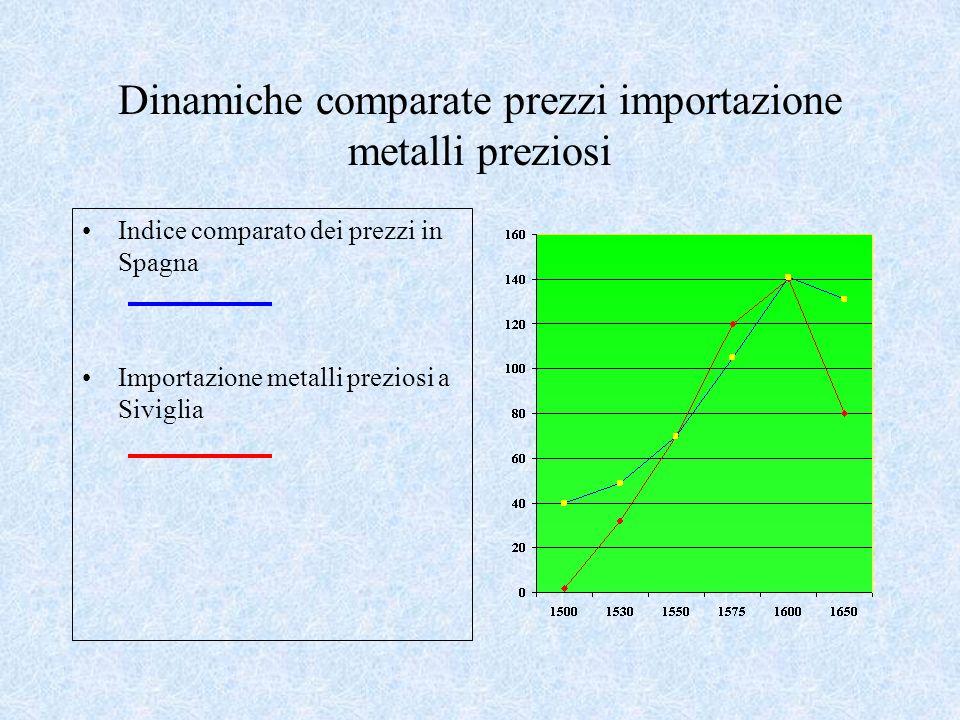 Dinamiche comparate prezzi importazione metalli preziosi