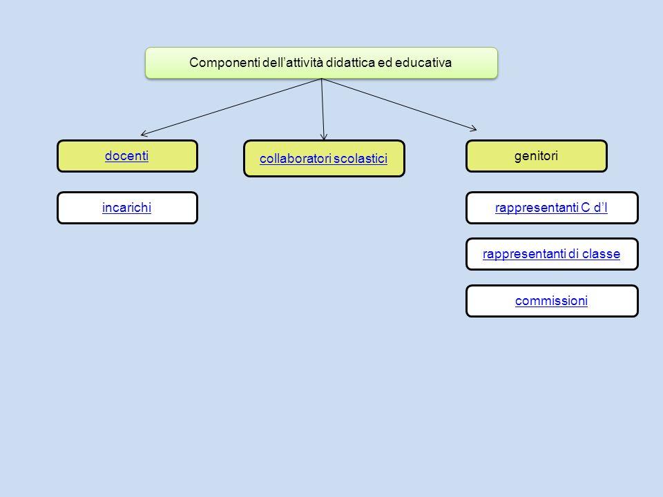 Componenti dell'attività didattica ed educativa