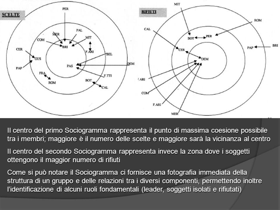 Il centro del primo Sociogramma rappresenta il punto di massima coesione possibile tra i membri; maggiore è il numero delle scelte e maggiore sarà la vicinanza al centro