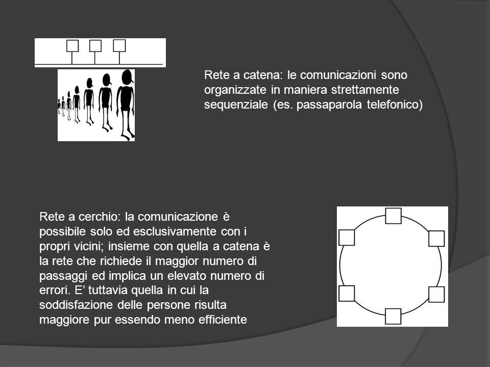 Rete a catena: le comunicazioni sono organizzate in maniera strettamente sequenziale (es. passaparola telefonico)