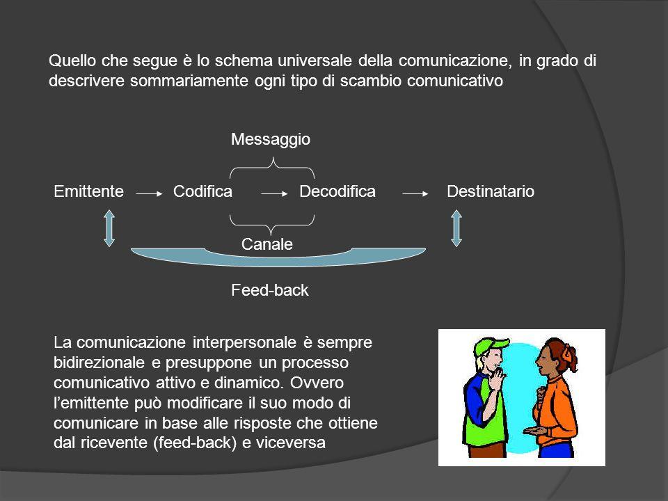 Quello che segue è lo schema universale della comunicazione, in grado di descrivere sommariamente ogni tipo di scambio comunicativo
