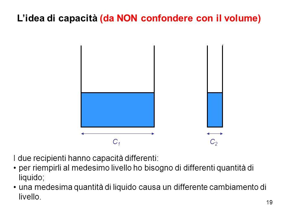 L'idea di capacità (da NON confondere con il volume)