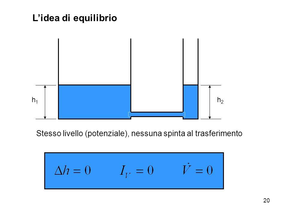 L'idea di equilibrio h1 h2 Stesso livello (potenziale), nessuna spinta al trasferimento