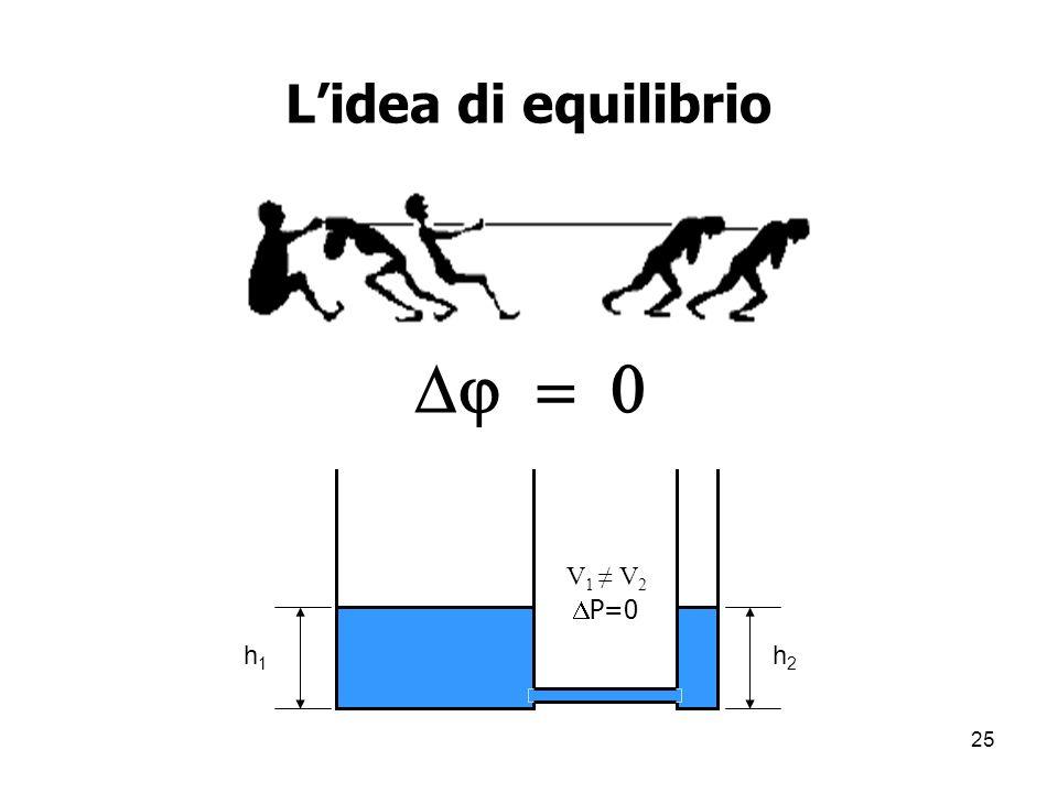 L'idea di equilibrio D = 0 V1 ≠ V2 P=0 h1 h2