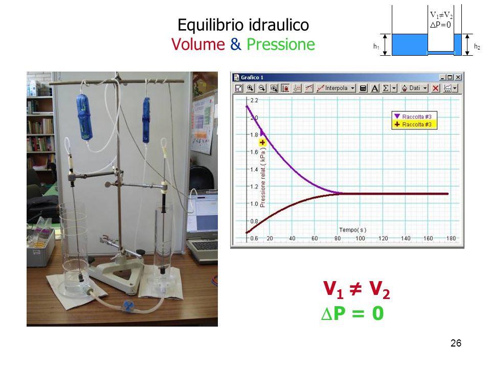 Equilibrio idraulico Volume & Pressione