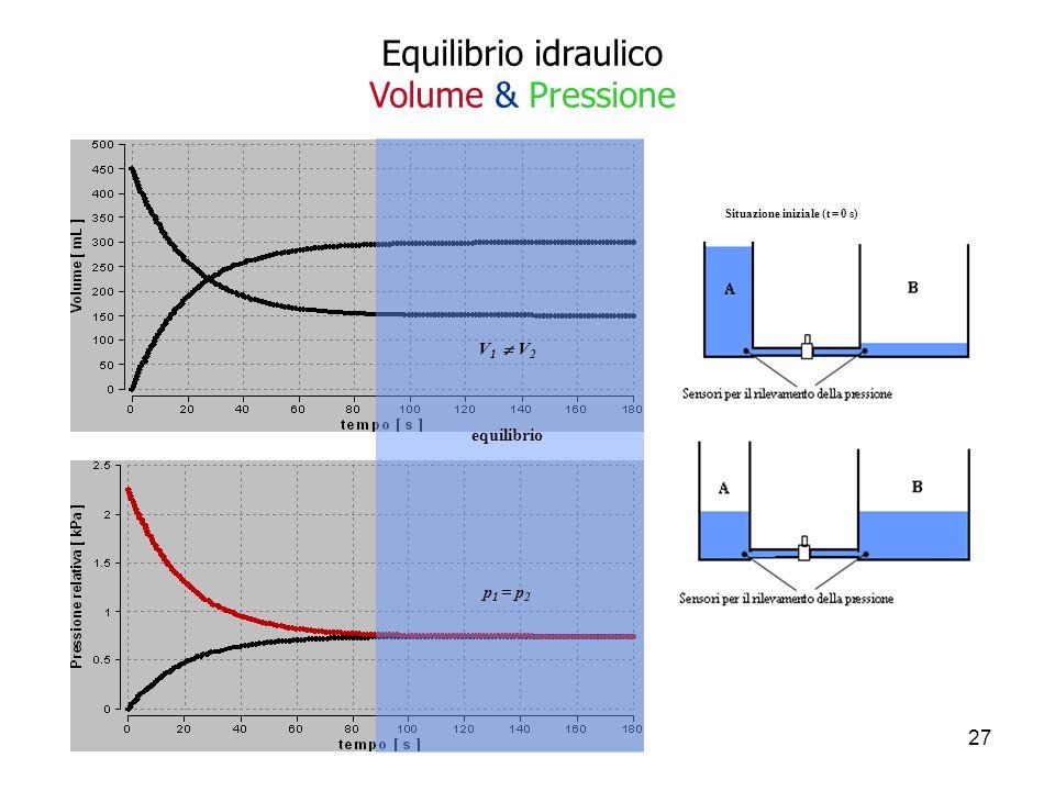 Situazione iniziale (t = 0 s) Situazione finale (t > 90 s)