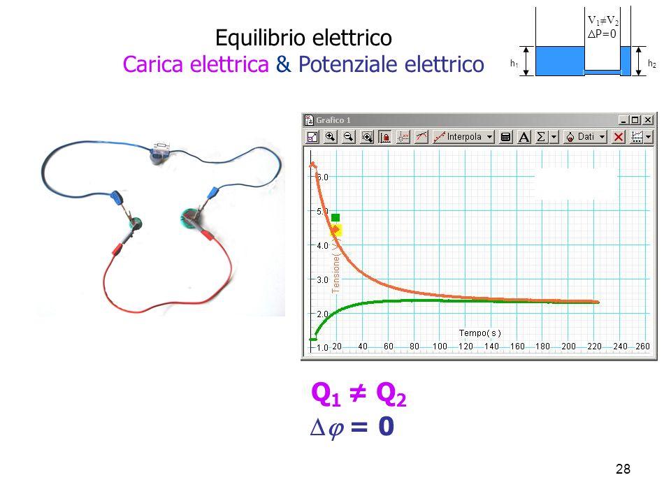 Equilibrio elettrico Carica elettrica & Potenziale elettrico