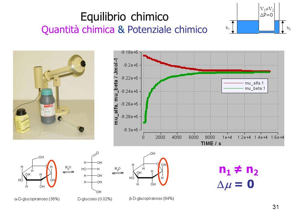 Equilibrio chimico Quantità chimica & Potenziale chimico