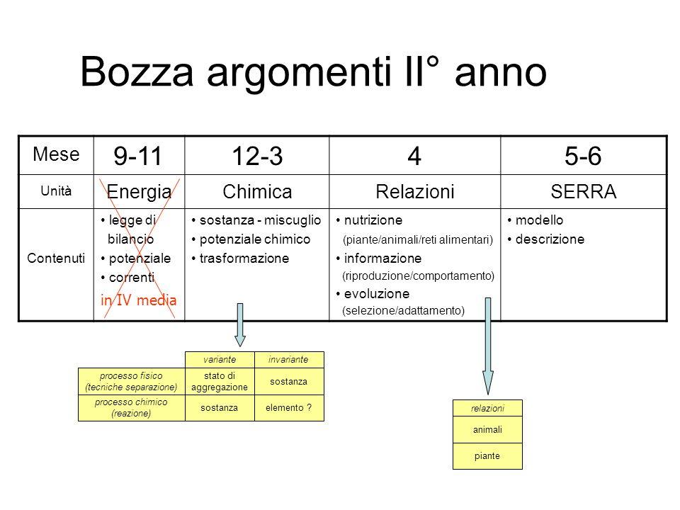 Bozza argomenti II° anno