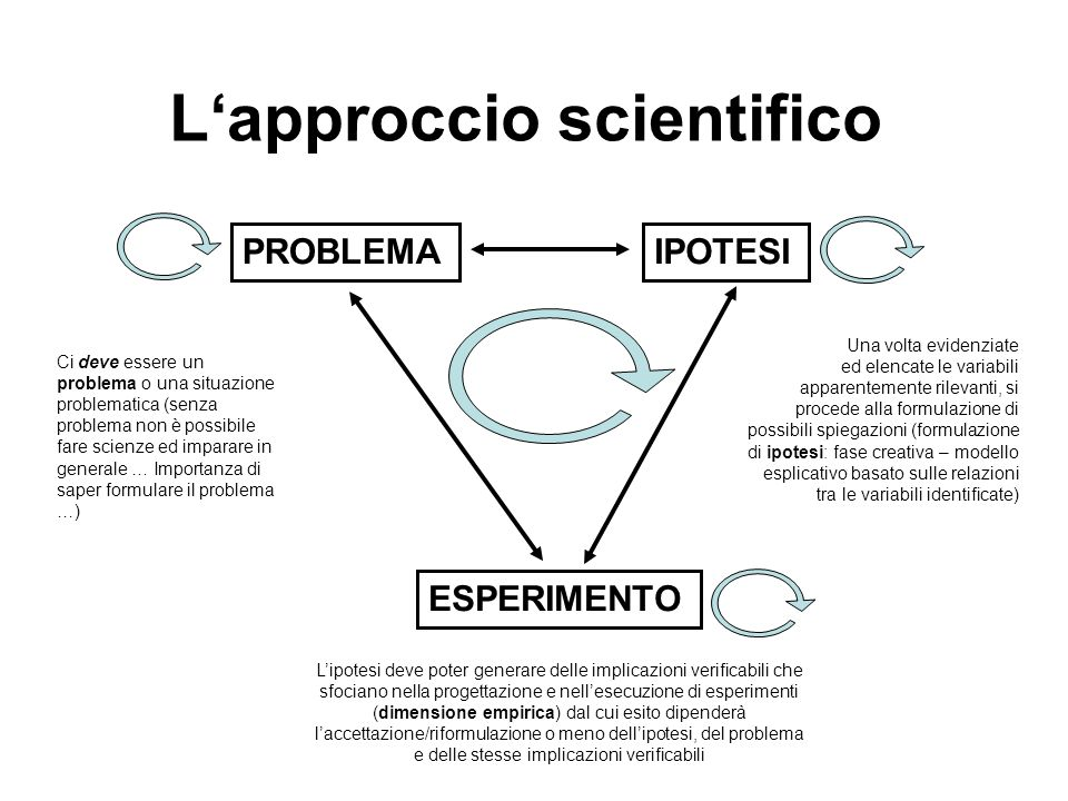 L'approccio scientifico