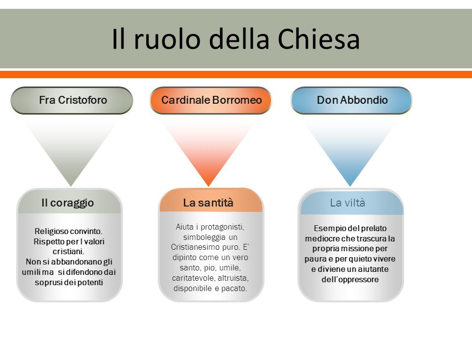 Il ruolo della Chiesa Fra Cristoforo Cardinale Borromeo Don Abbondio