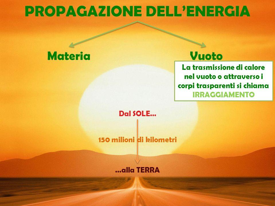 PROPAGAZIONE DELL'ENERGIA