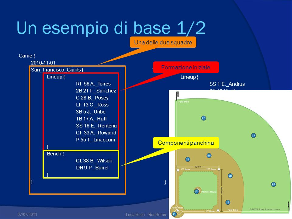 Un esempio di base 1/2 Una delle due squadre Formazione iniziale