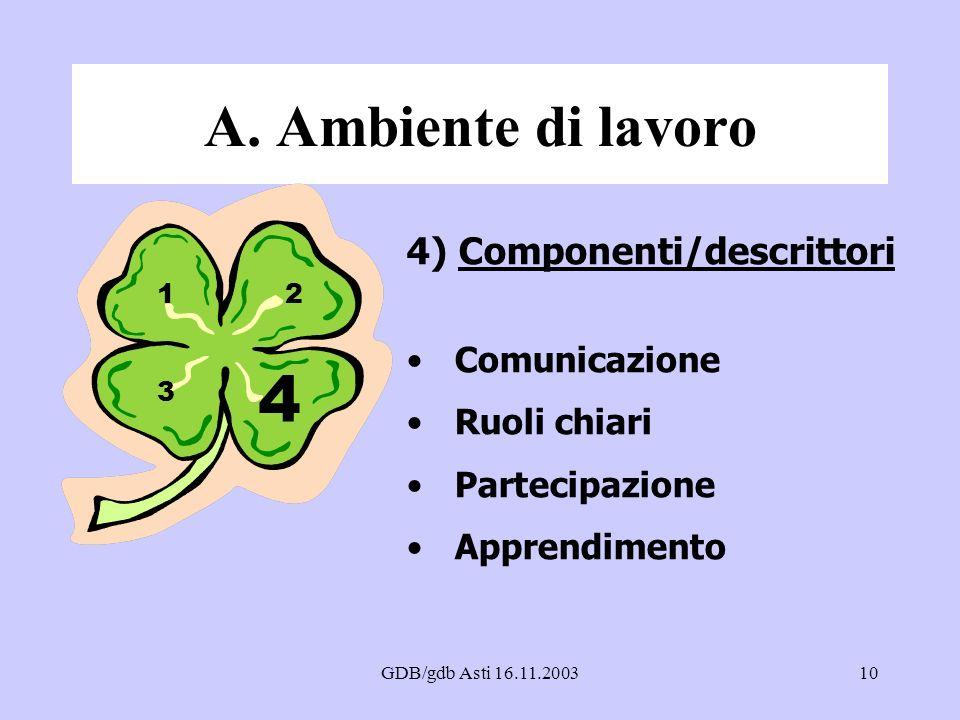 4 A. Ambiente di lavoro 4) Componenti/descrittori Comunicazione