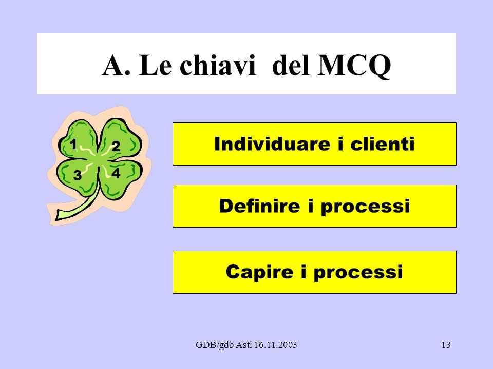 A. Le chiavi del MCQ Individuare i clienti Definire i processi
