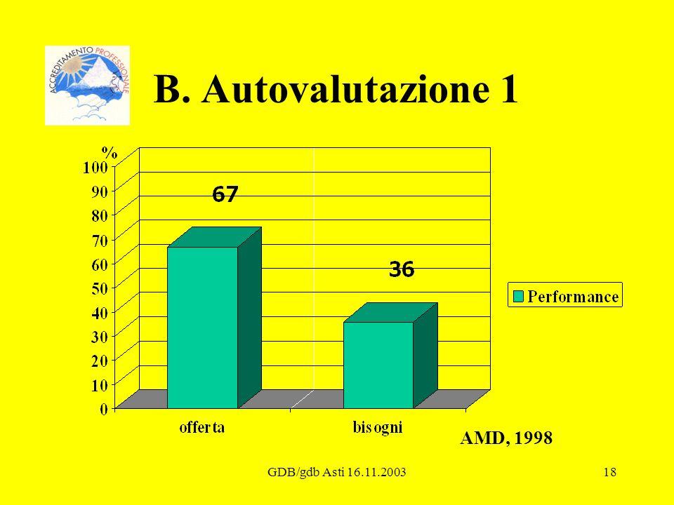 B. Autovalutazione 1 AMD, 1998 GDB/gdb Asti 16.11.2003