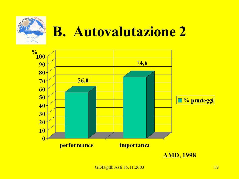 B. Autovalutazione 2 AMD, 1998 GDB/gdb Asti 16.11.2003