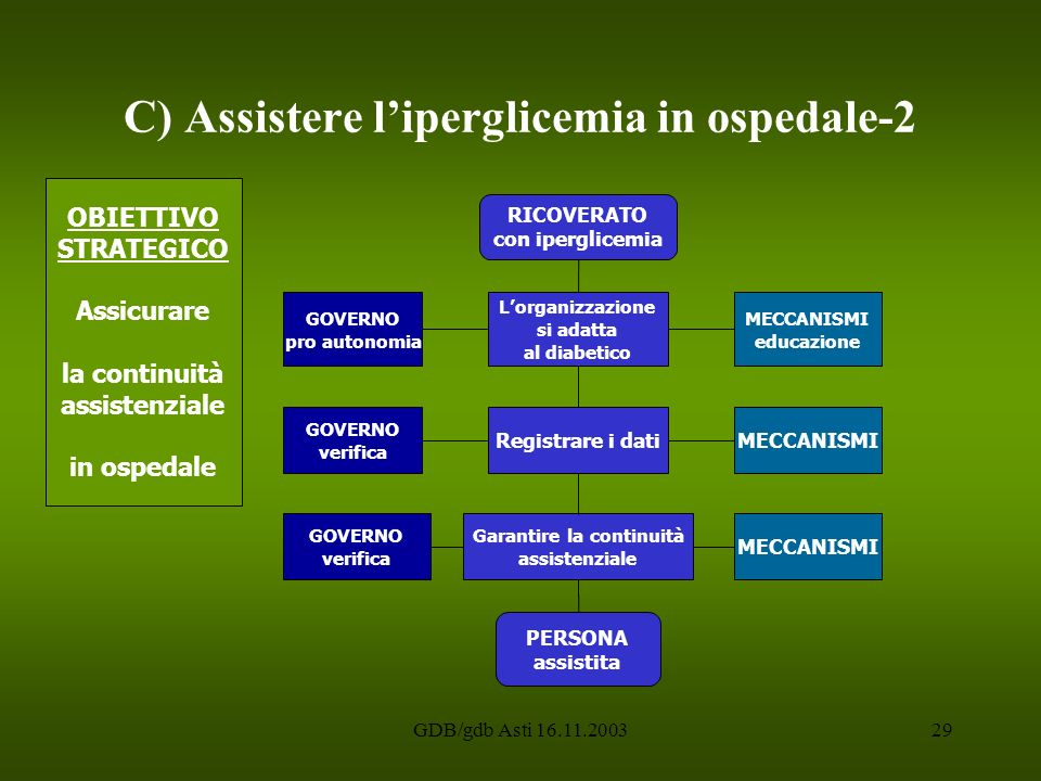 C) Assistere l'iperglicemia in ospedale-2