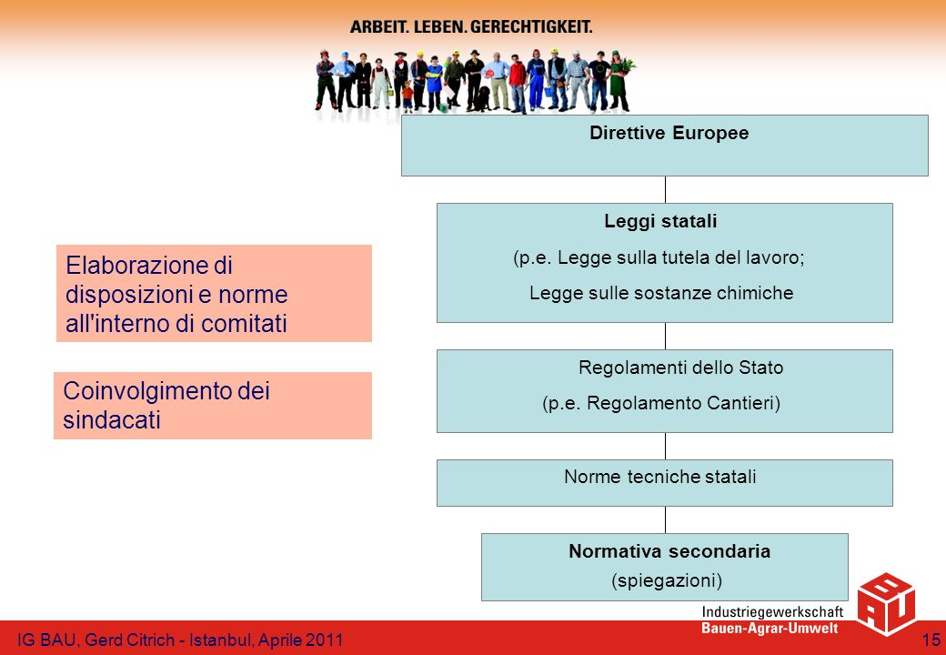 Elaborazione di disposizioni e norme all interno di comitati