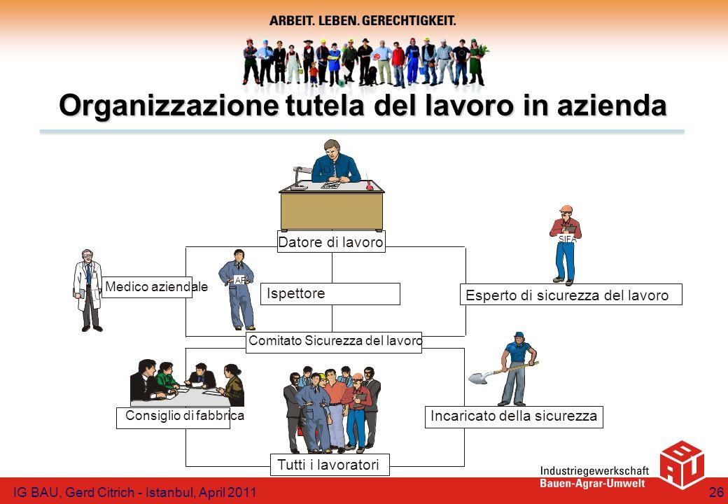 Organizzazione tutela del lavoro in azienda