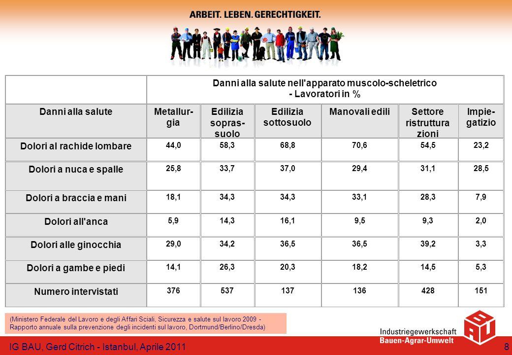 Danni alla salute nell apparato muscolo-scheletrico - Lavoratori in %