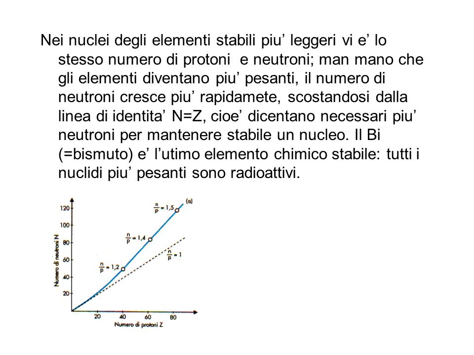 Nei nuclei degli elementi stabili piu' leggeri vi e' lo stesso numero di protoni e neutroni; man mano che gli elementi diventano piu' pesanti, il numero di neutroni cresce piu' rapidamete, scostandosi dalla linea di identita' N=Z, cioe' dicentano necessari piu' neutroni per mantenere stabile un nucleo.