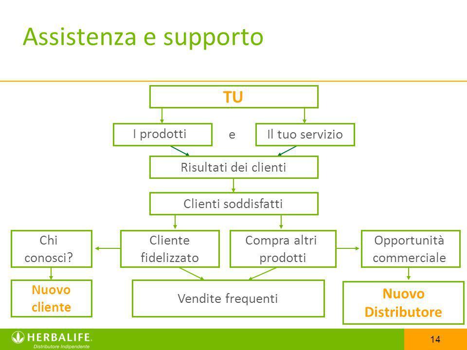 Assistenza e supporto TU Nuovo Distributore I prodotti e