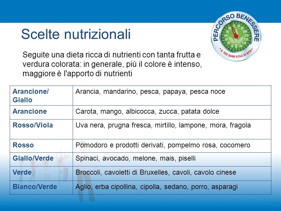 Scelte nutrizionali
