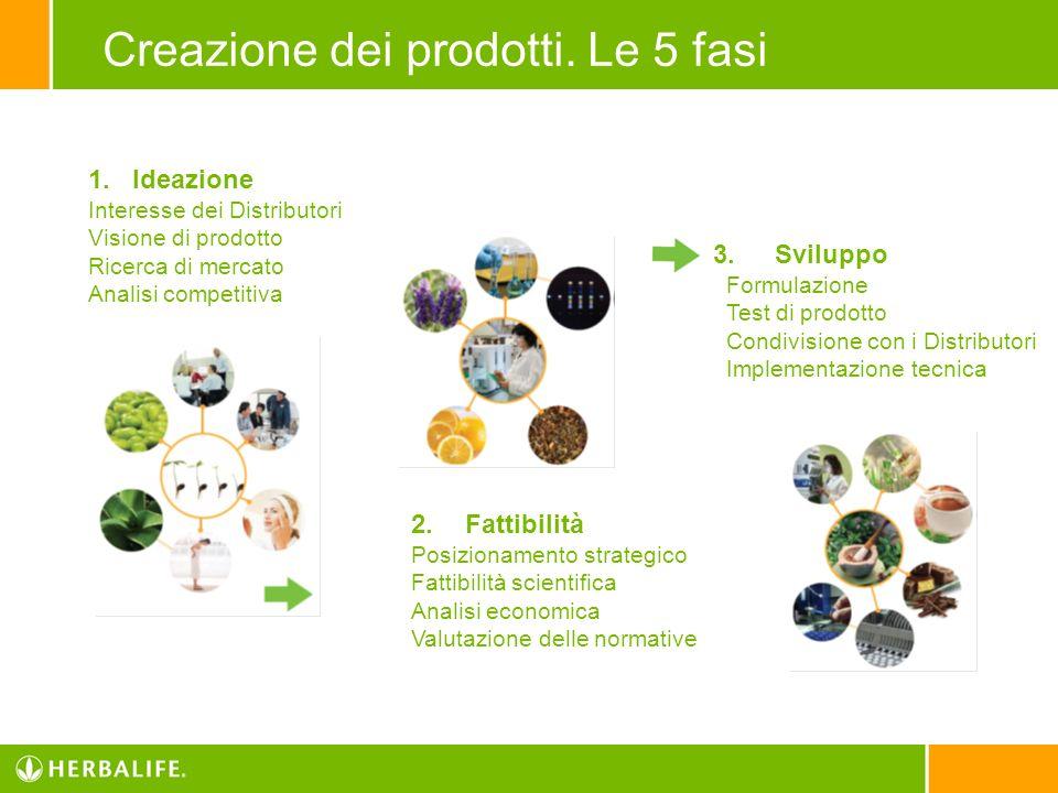Creazione dei prodotti. Le 5 fasi
