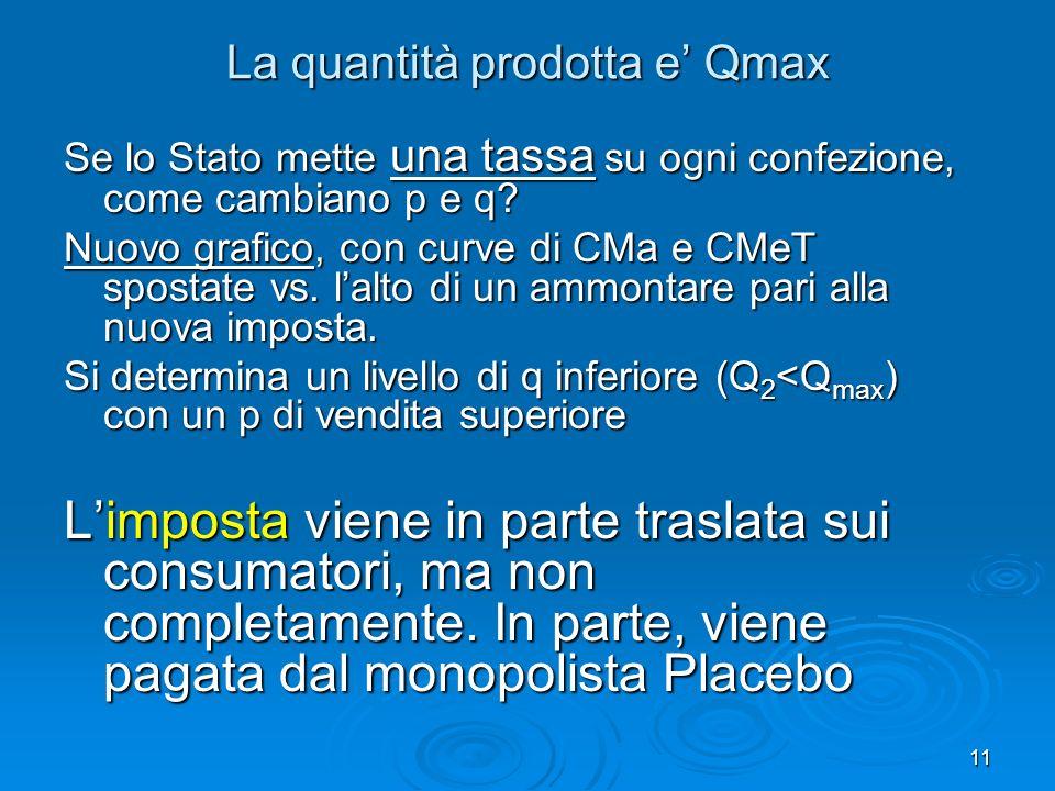 La quantità prodotta e' Qmax