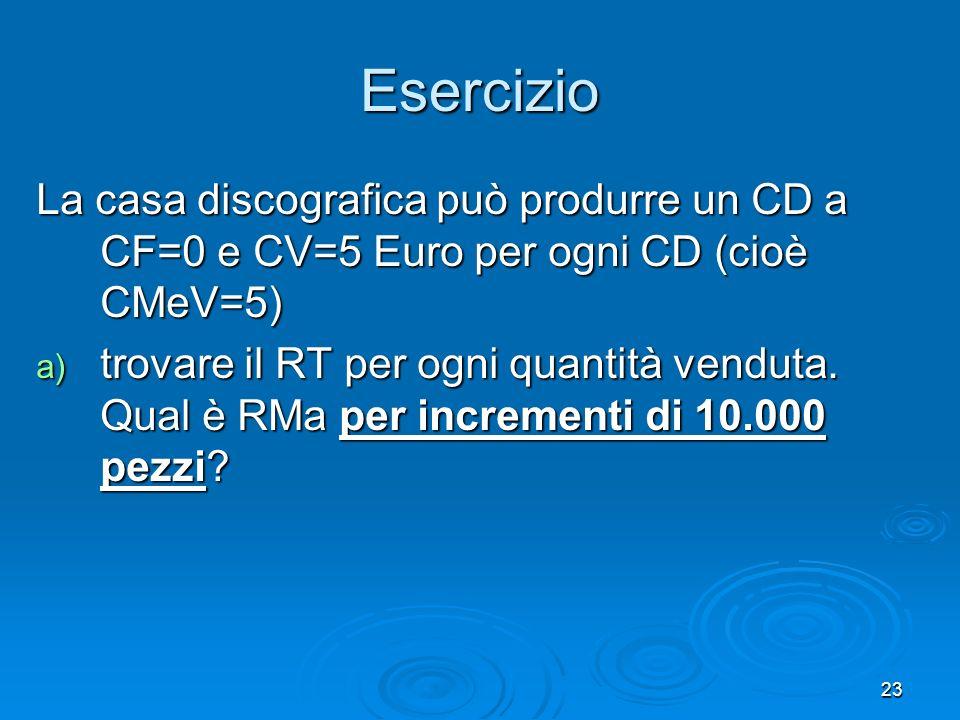 Esercizio La casa discografica può produrre un CD a CF=0 e CV=5 Euro per ogni CD (cioè CMeV=5)