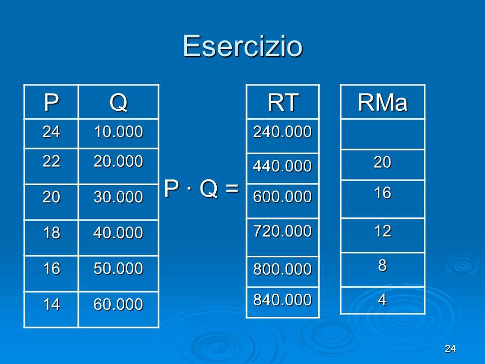 Esercizio P Q RT RMa P ∙ Q = 24 10.000 22 20.000 20 30.000 18 40.000